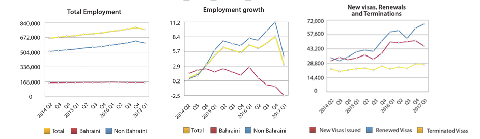 2017 Q1 of end by 408 BD was sector private in workers Bahraini of wage Median