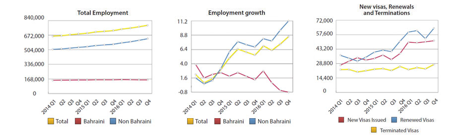 51,567 Employment Visas Issued During the Last Quarter of 2016