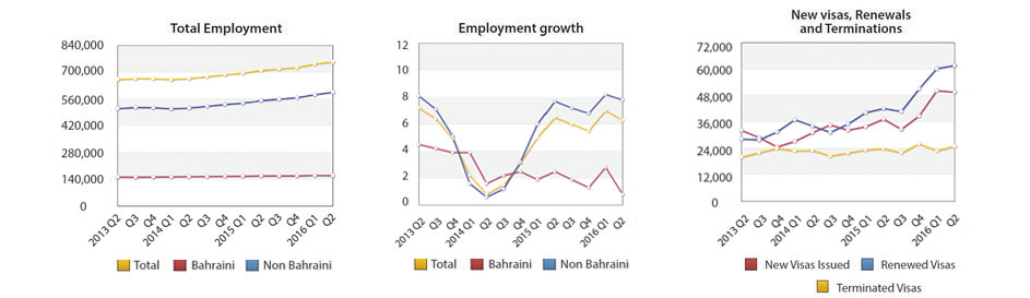 Foreign Employment Reaches 595,151 Workers by Second Quarter of 2016