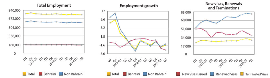 Employment Reaches 748,047 Workers by End of Second Quarter of 2019