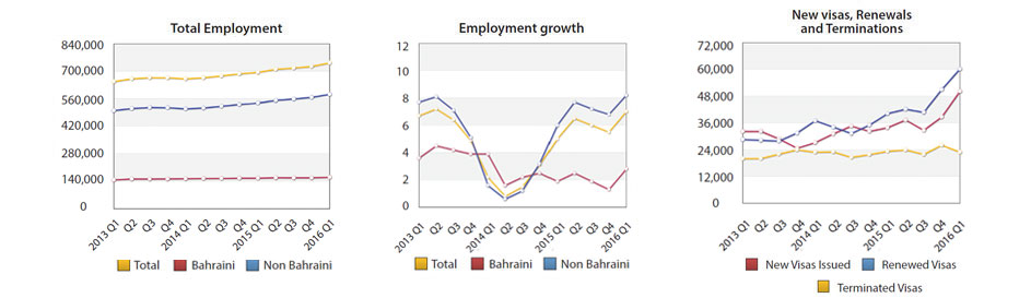 Foreign Employment Reaches 582,407 Workers by First Quarter of 2016