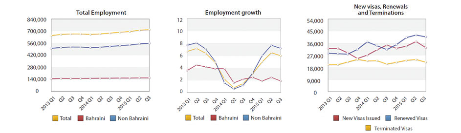 Bahraini Employment Reaches 158,182 Workers by End of Third Quarter 2015