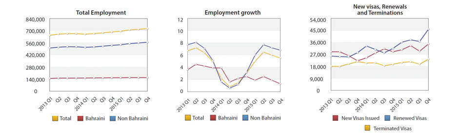 Total Employment at 725,113 Workers by End of Q4 2015