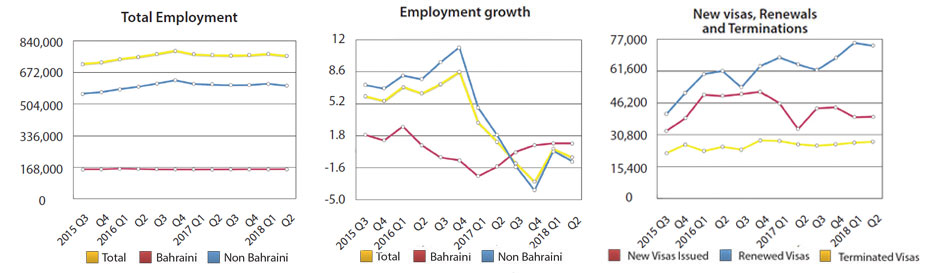 Bahraini employment reaches 158,814 workers by end of the second quarter of 2018