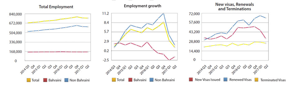 Bahraini Employment at 157,261 Workers by the End of Second Quarter 2017